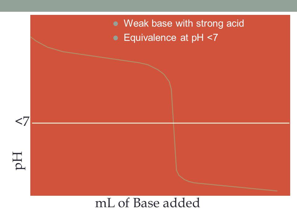 <7 pH mL of Base added Weak base with strong acid