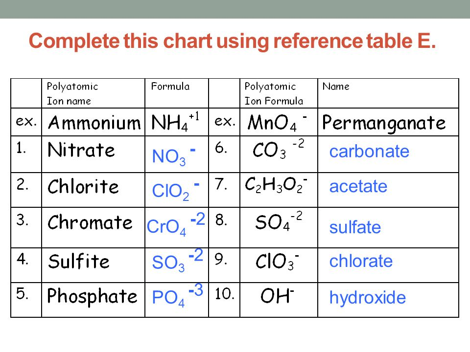 Complete this chart using reference table E.