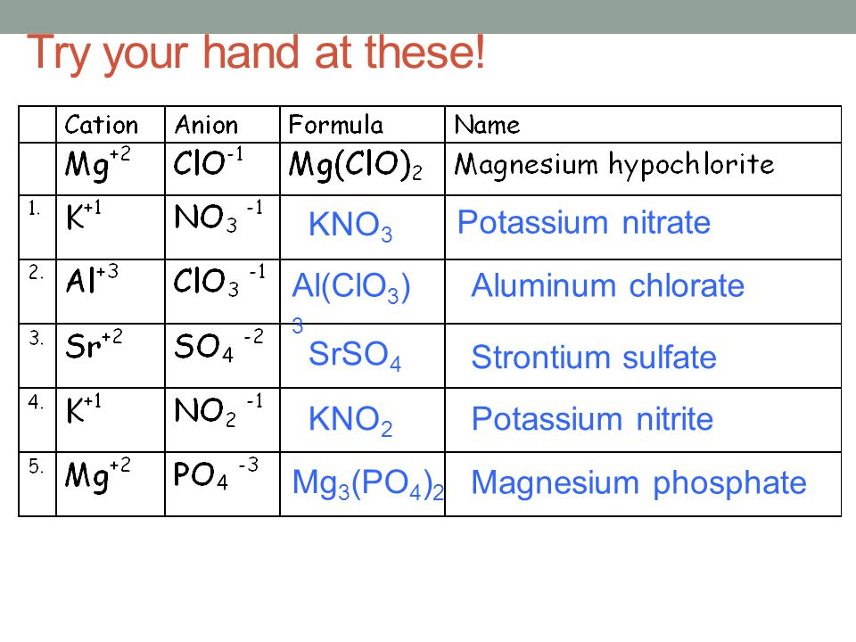 Try your hand at these! KNO3 Potassium nitrate Al(ClO3)3