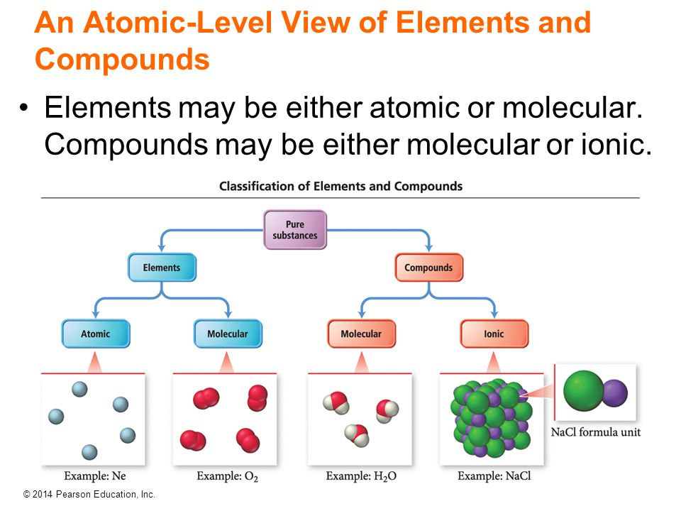 An Atomic-Level View of Elements and Compounds