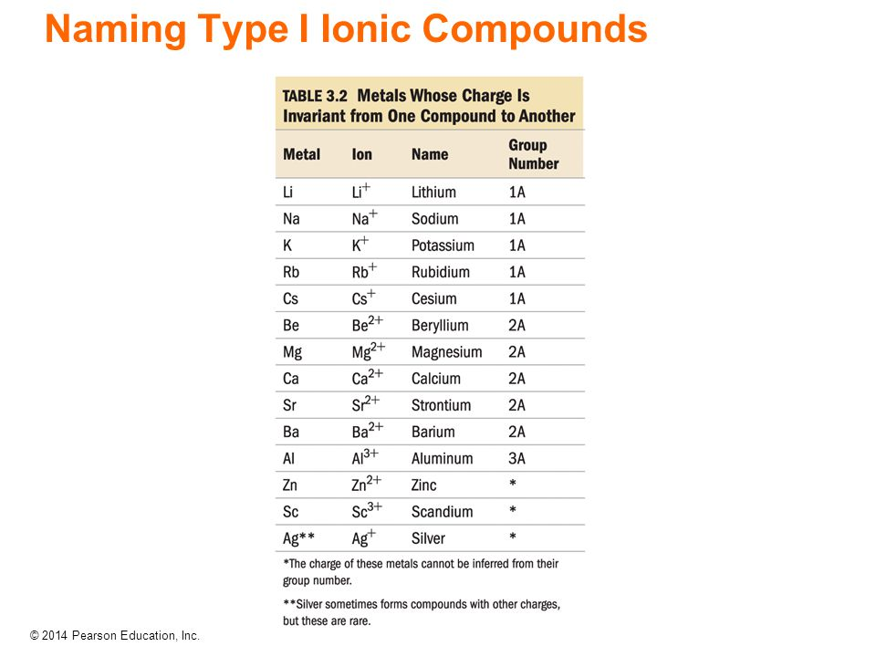 Naming Type I Ionic Compounds