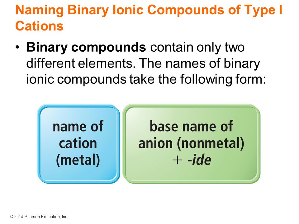 Naming Binary Ionic Compounds of Type I Cations