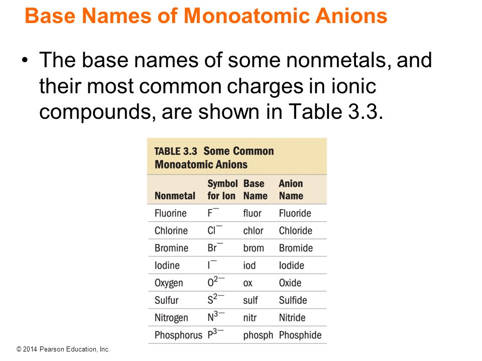 Base Names of Monoatomic Anions