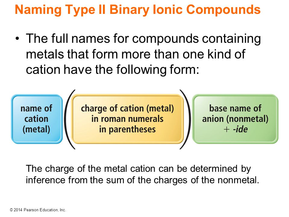 Naming Type II Binary Ionic Compounds