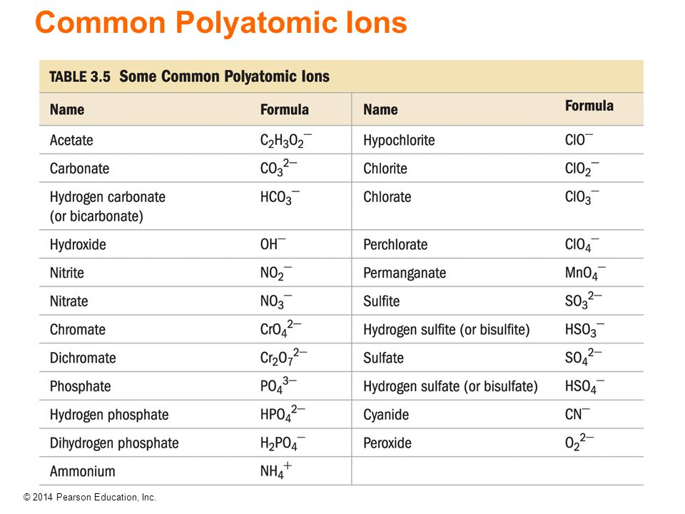 Poly Atomic Ions Chart   Polyatomic Ions Related Keywords Suggestions Polyatomic Ions