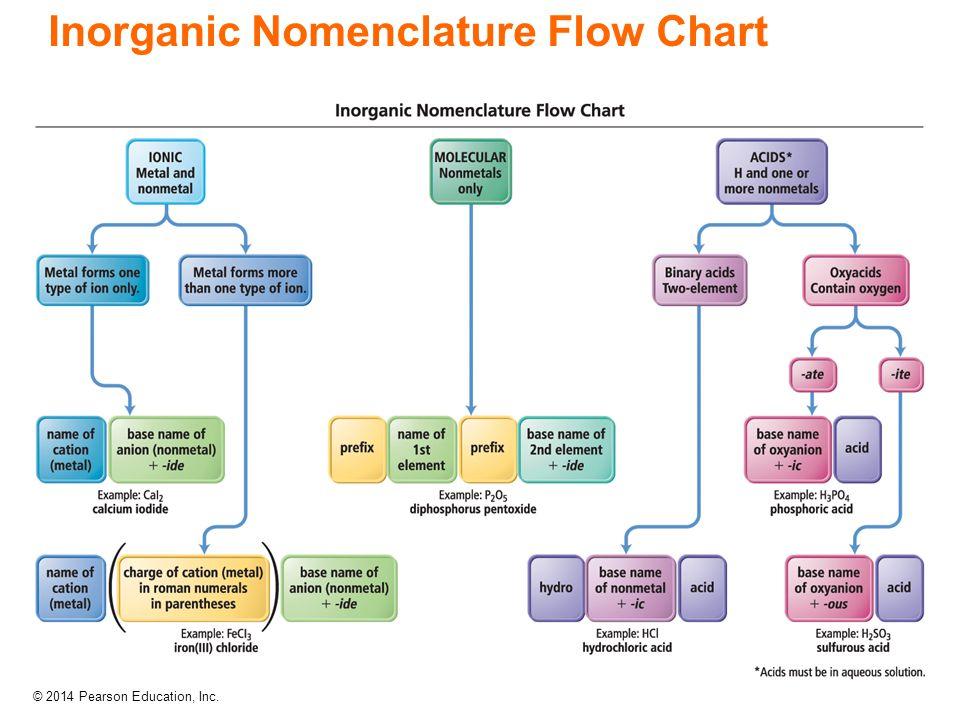 Inorganic Nomenclature Flow Chart