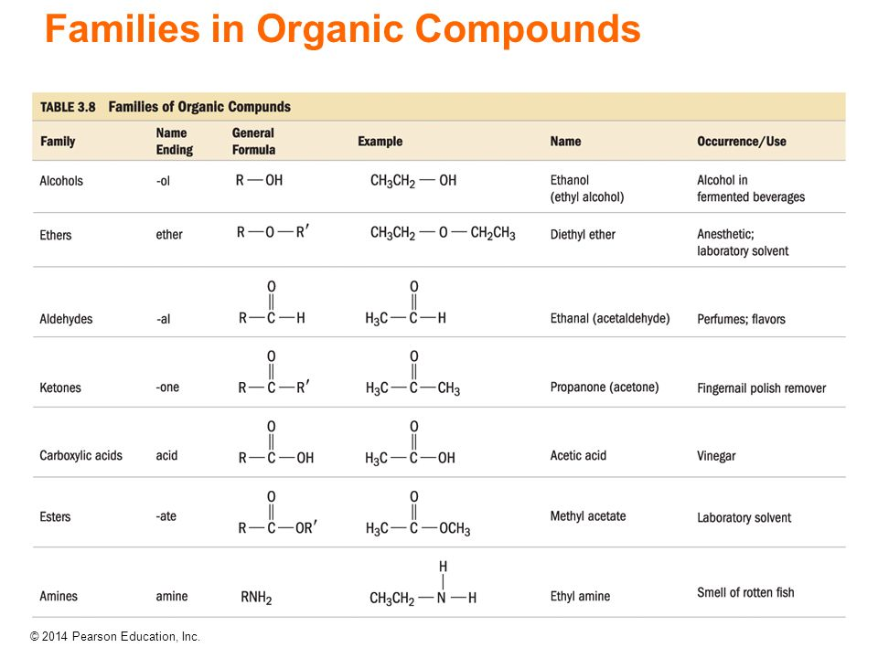 Families in Organic Compounds