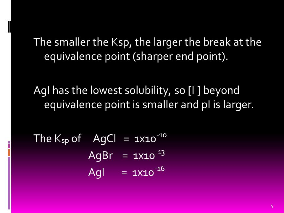 The smaller the Ksp, the larger the break at the equivalence point (sharper end point).