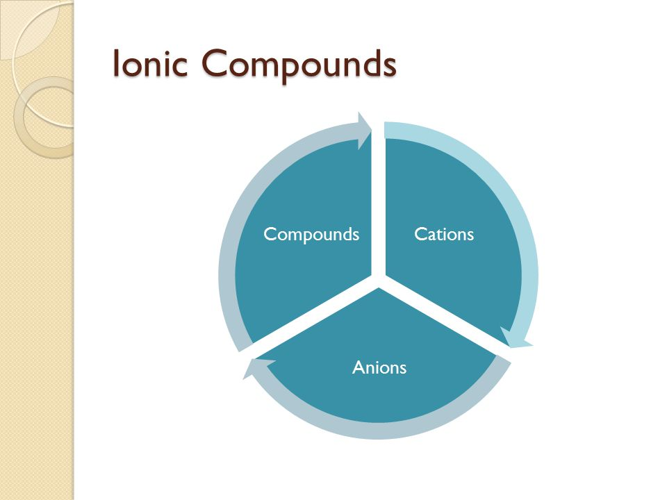 Ionic Compounds Cations Anions Compounds