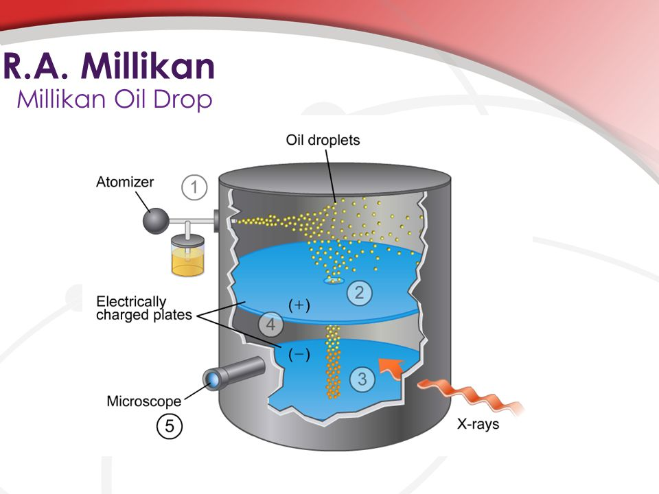 R.A. Millikan Millikan Oil Drop An atomizer produces fine oil droplets