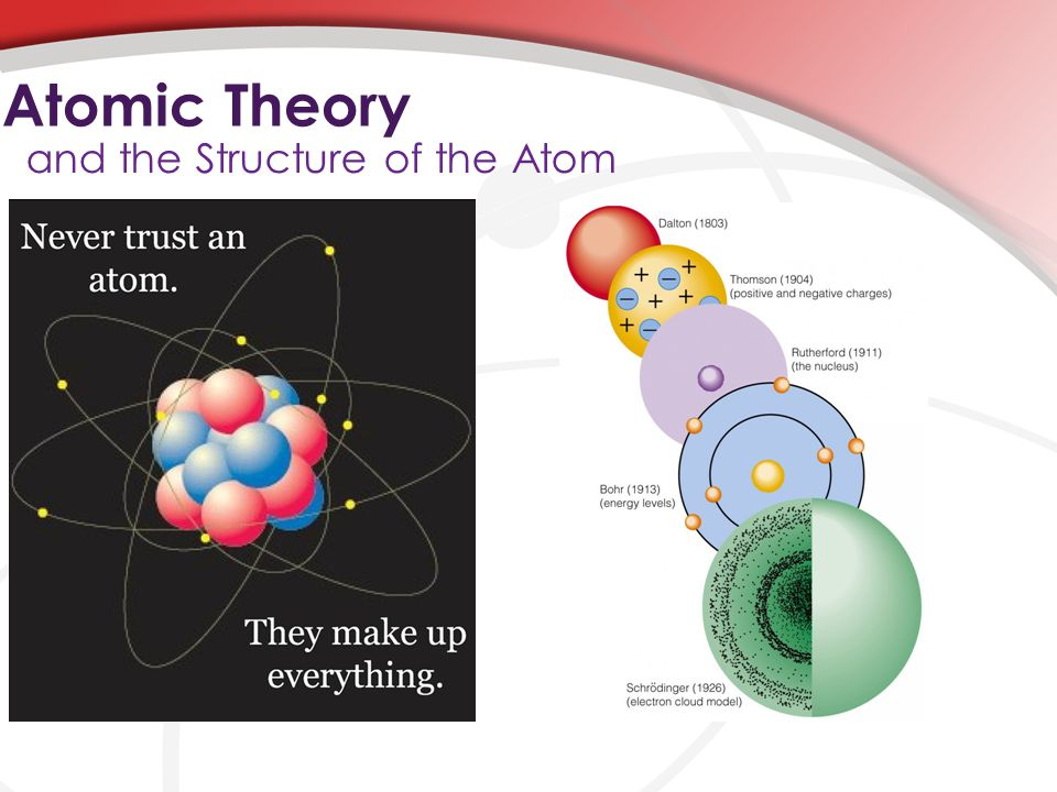 Atomic Theory and the Structure of the Atom