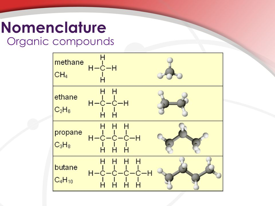 Nomenclature Organic compounds