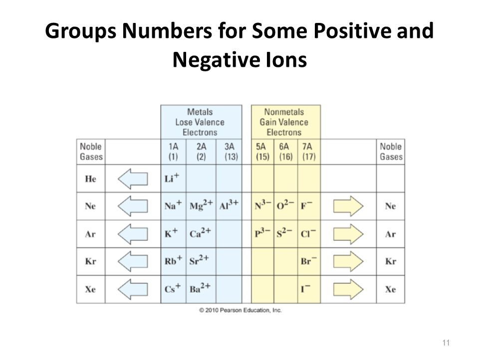 Groups Numbers for Some Positive and Negative Ions