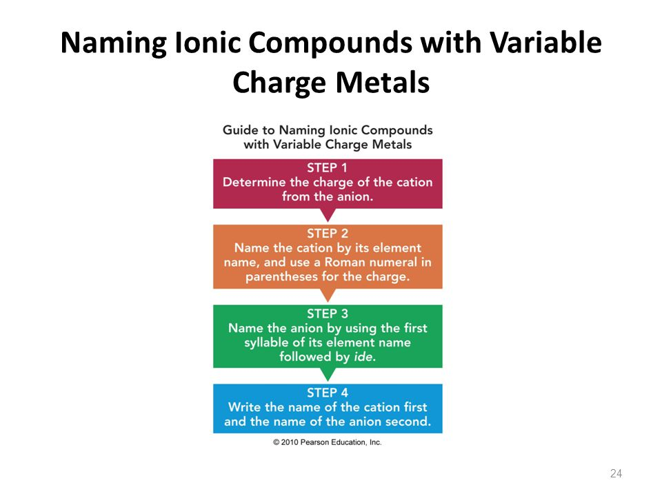 Naming Ionic Compounds with Variable Charge Metals