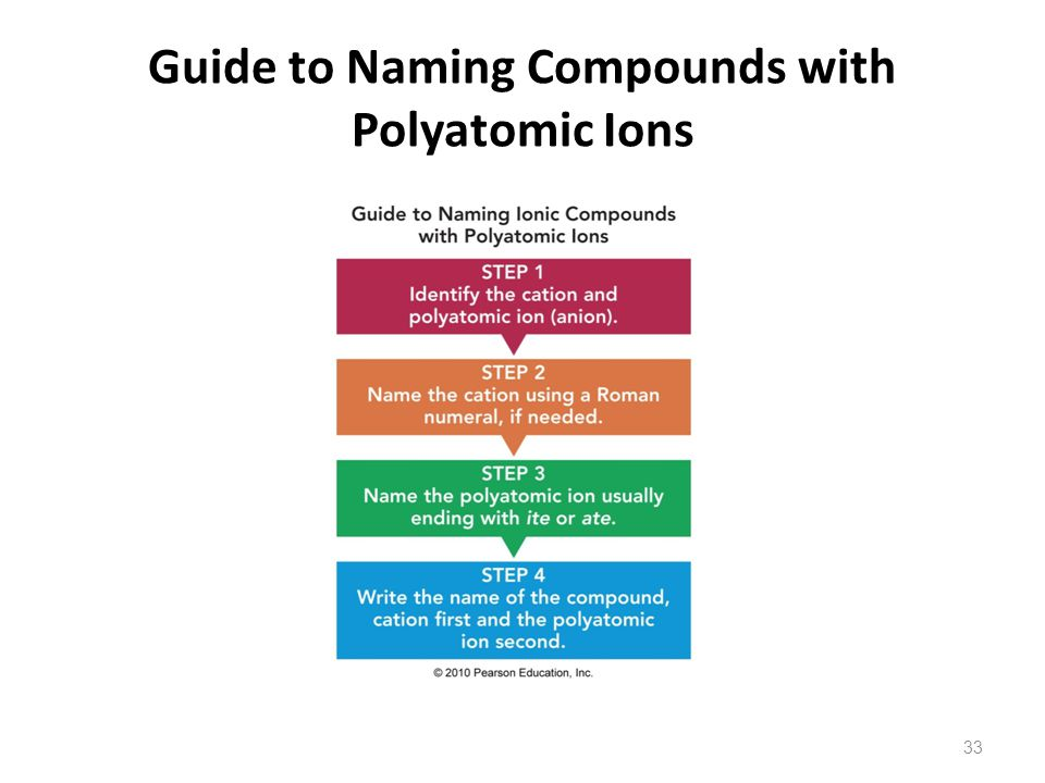 Guide to Naming Compounds with Polyatomic Ions