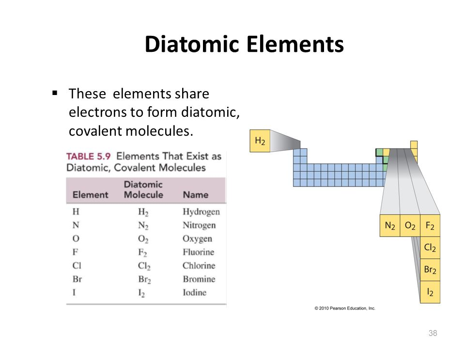 Diatomic Elements These elements share electrons to form diatomic, covalent molecules.