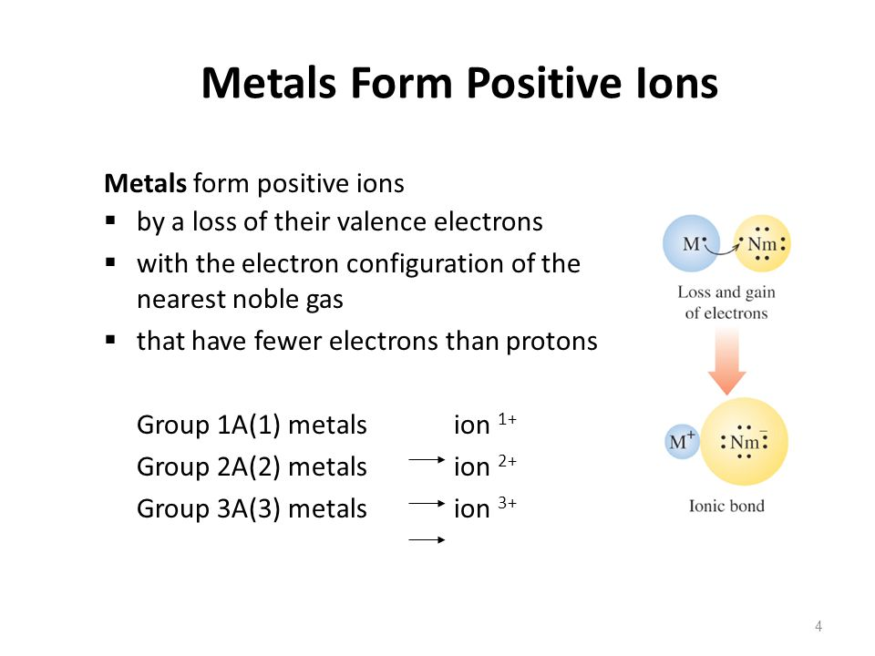 Metals Form Positive Ions