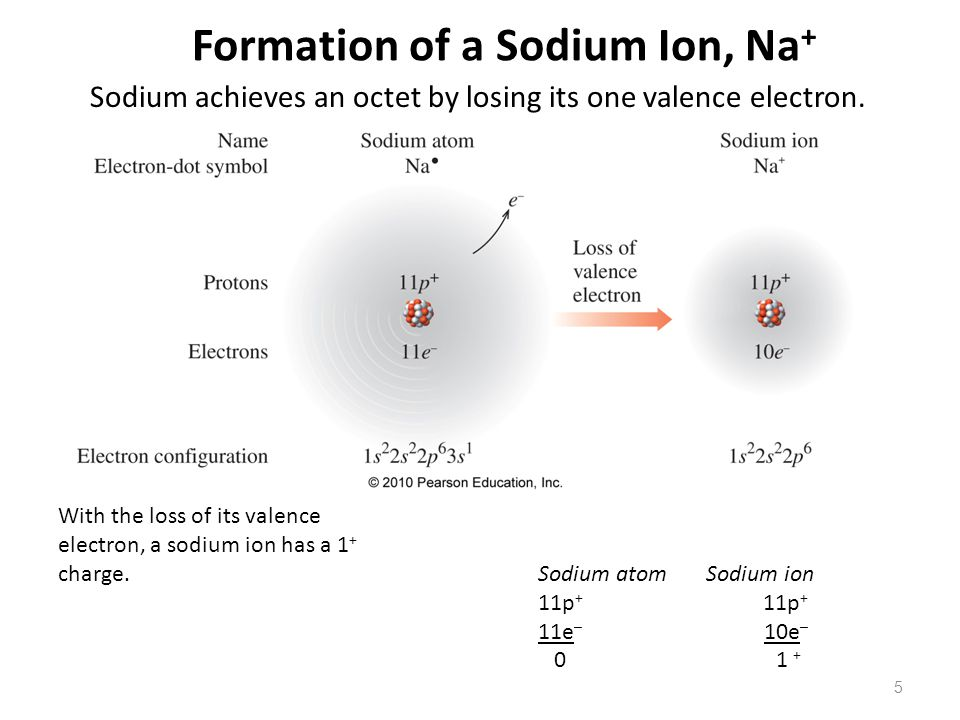 Formation of a Sodium Ion, Na+