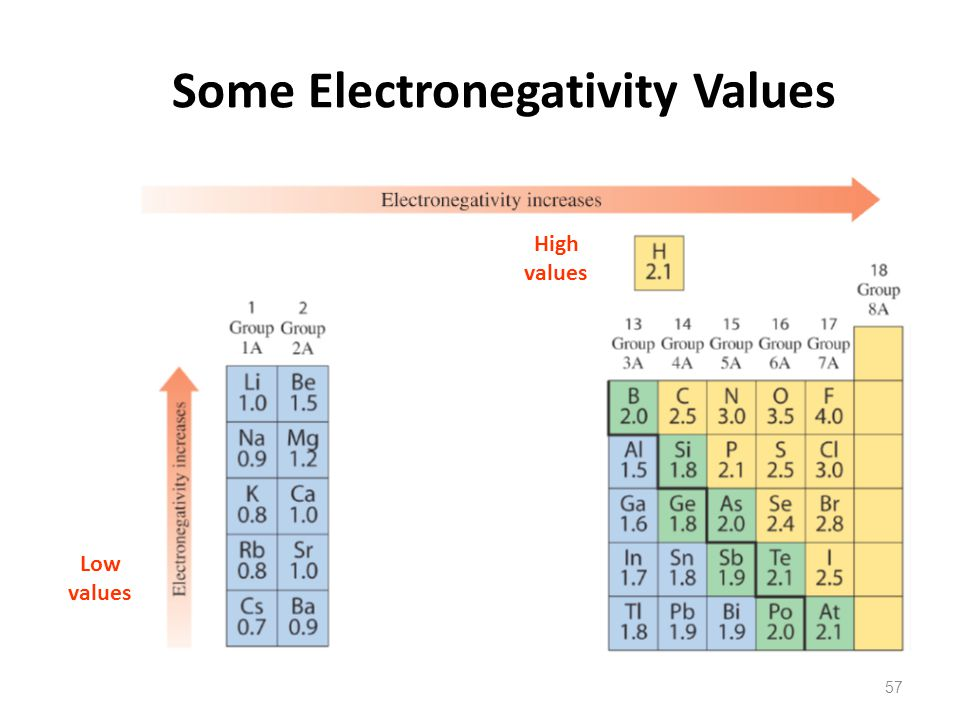 Some Electronegativity Values