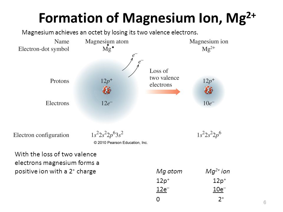 Formation of Magnesium Ion, Mg2+