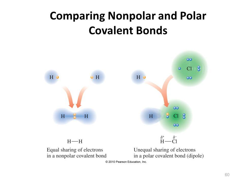 Comparing Nonpolar and Polar Covalent Bonds