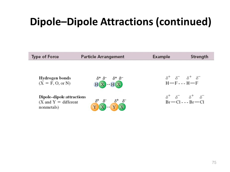 Dipole–Dipole Attractions (continued)