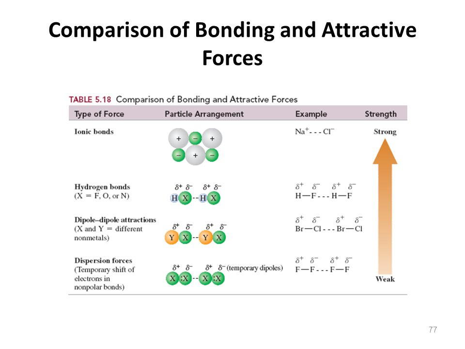 Comparison of Bonding and Attractive Forces