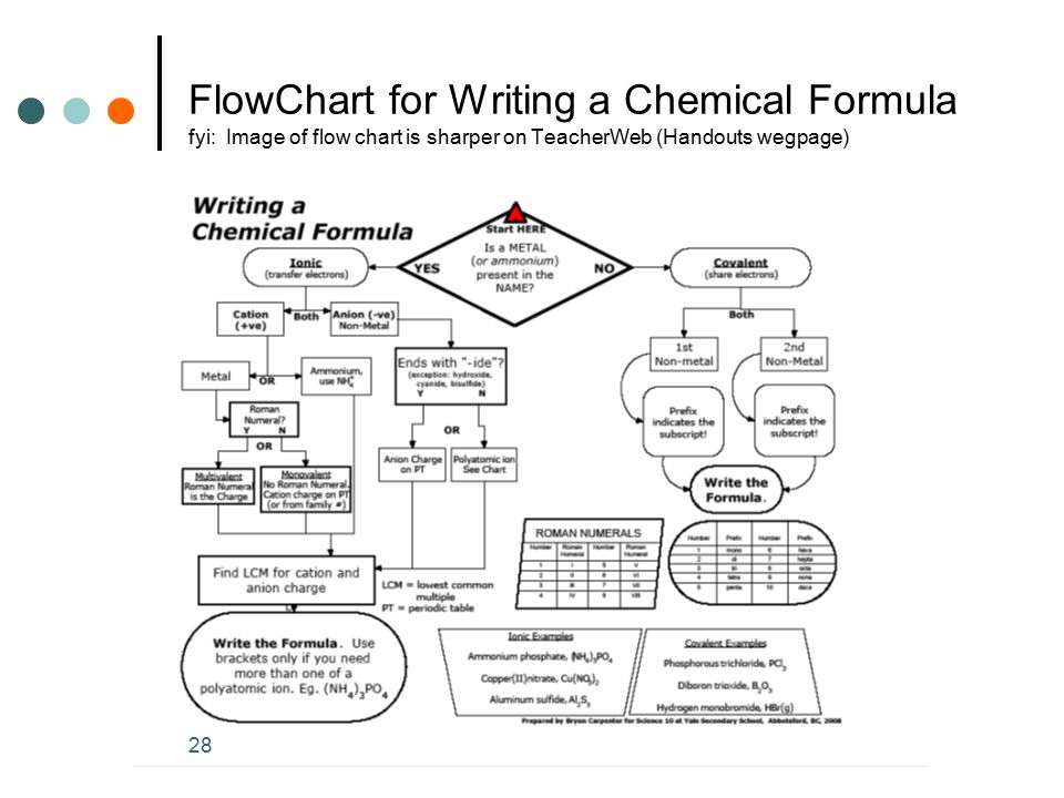 FlowChart for Writing a Chemical Formula fyi: Image of flow chart is sharper on TeacherWeb (Handouts wegpage)
