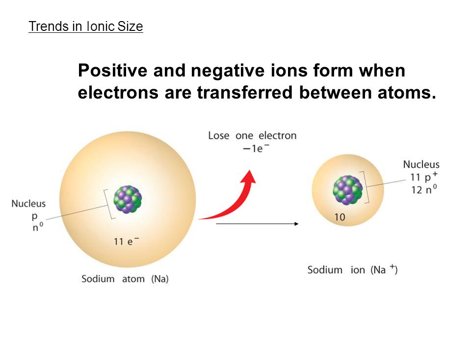 Trends in Ionic Size Positive and negative ions form when electrons are transferred between atoms.