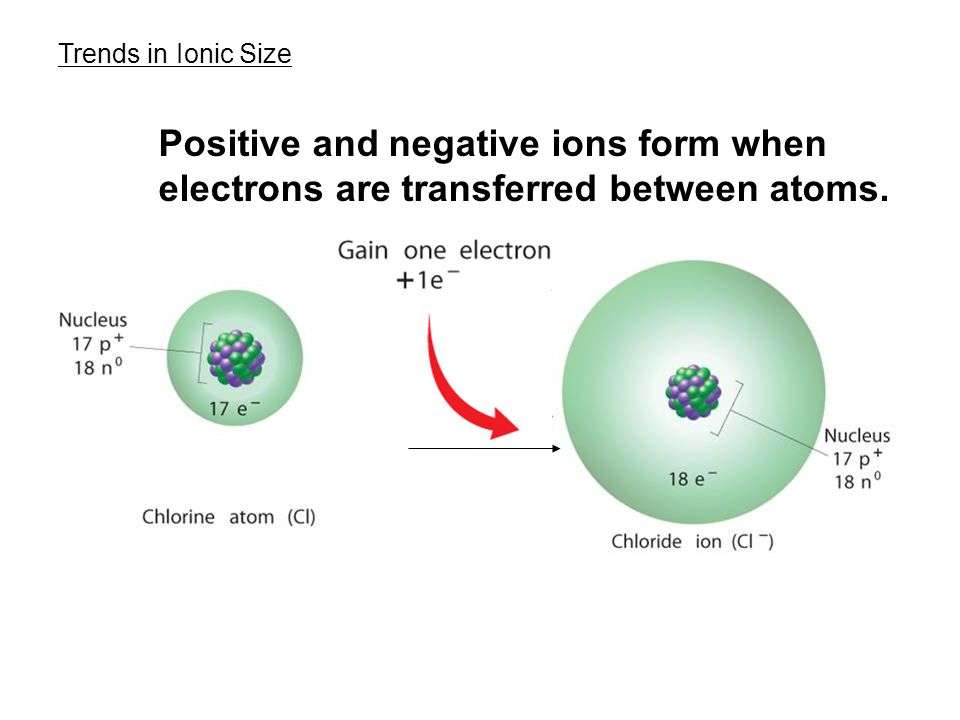 6.3 Trends in Ionic Size. Positive and negative ions form when electrons are transferred between atoms.