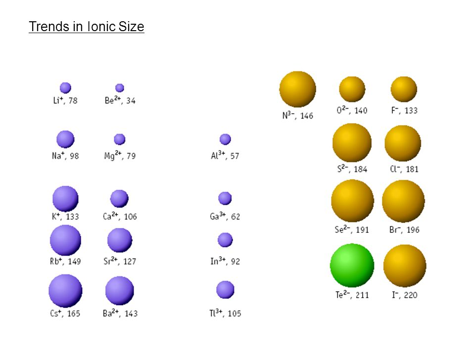 Trends in Ionic Size