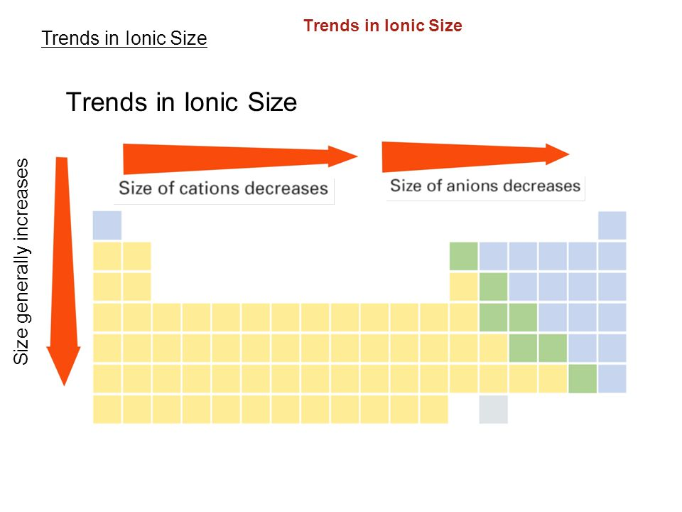 Trends in Ionic Size 6.3 Trends in Ionic Size Size generally increases