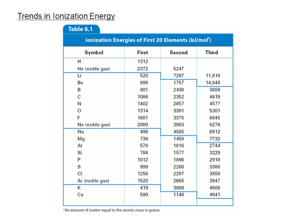 6.3 Trends in Ionization Energy