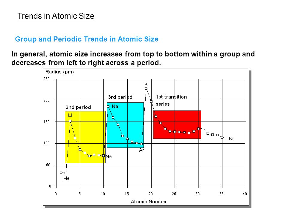 Trends in Atomic Size Group and Periodic Trends in Atomic Size