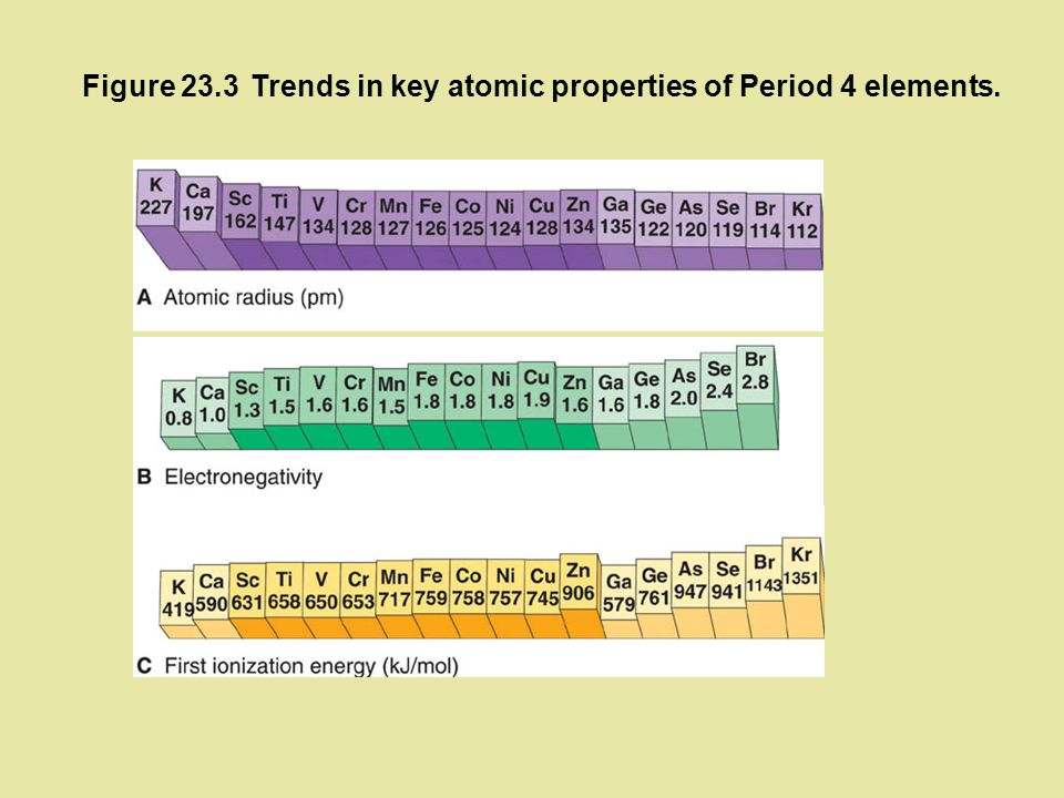 Figure 23.3 Trends in key atomic properties of Period 4 elements.