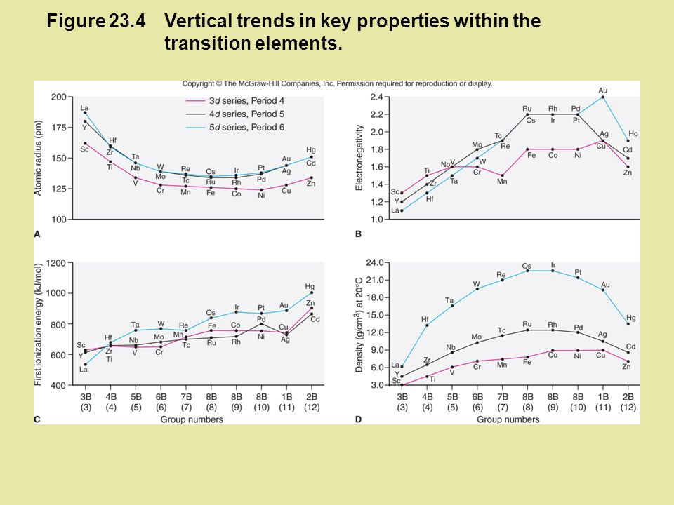 Figure 23.4 Vertical trends in key properties within the transition elements.