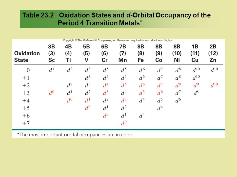 Table 23.2 Oxidation States and d-Orbital Occupancy of the Period 4 Transition Metals*