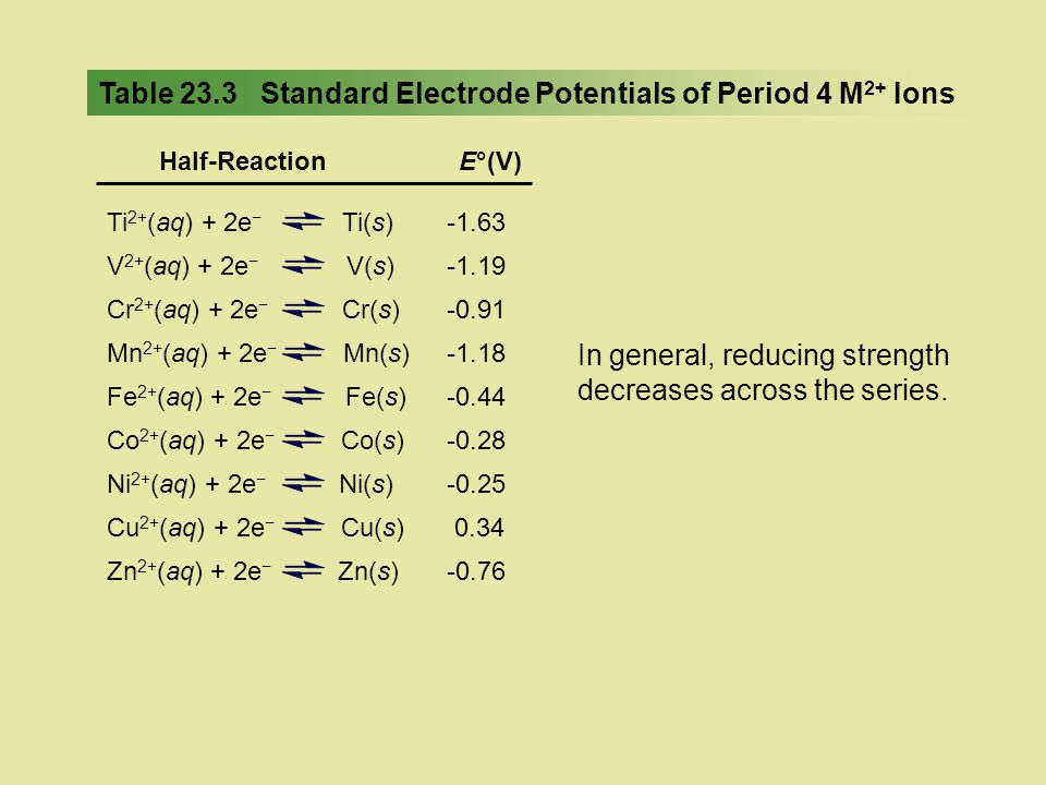 Table 23.3 Standard Electrode Potentials of Period 4 M2+ Ions