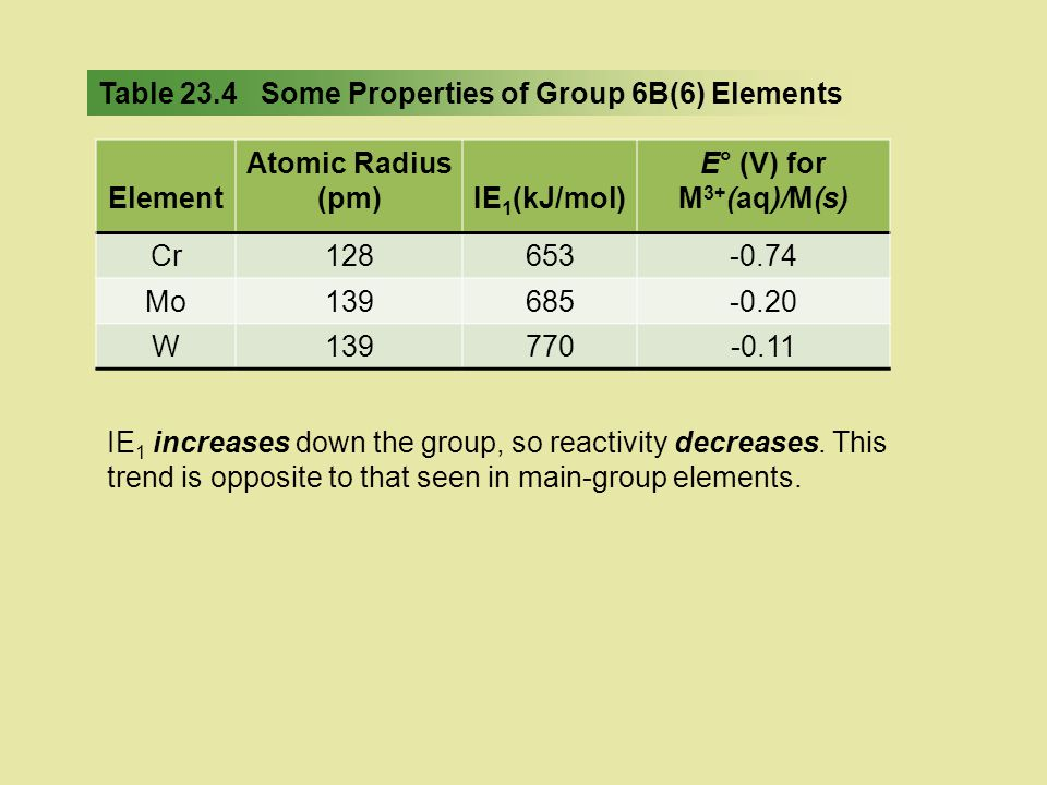 Table 23.4 Some Properties of Group 6B(6) Elements