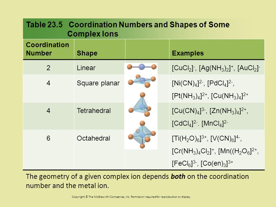 Table 23.5 Coordination Numbers and Shapes of Some Complex Ions