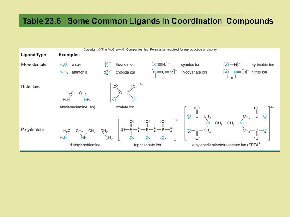 Table 23.6 Some Common Ligands in Coordination Compounds