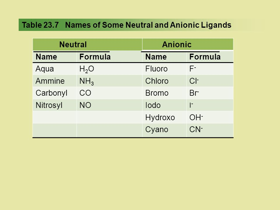 Table 23.7 Names of Some Neutral and Anionic Ligands
