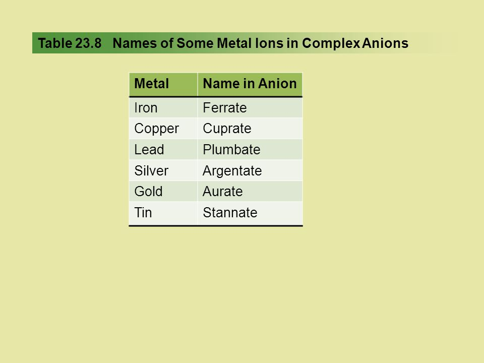 Table 23.8 Names of Some Metal Ions in Complex Anions