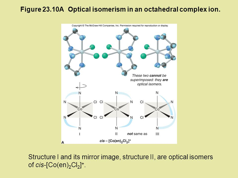 Figure 23.10A Optical isomerism in an octahedral complex ion.