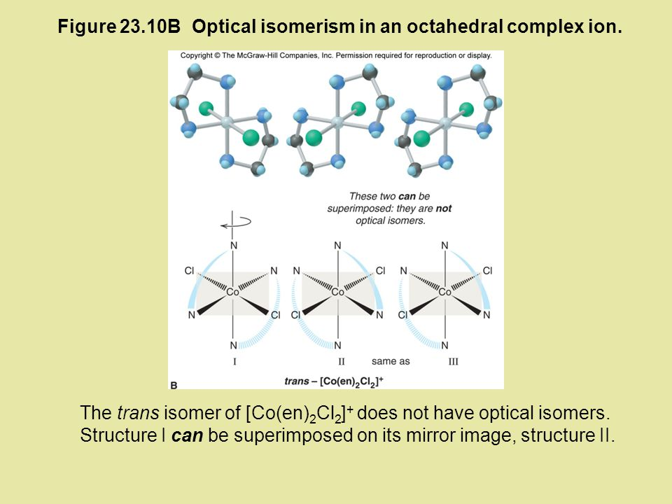 Figure 23.10B Optical isomerism in an octahedral complex ion.