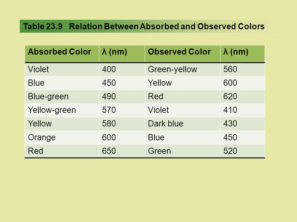 Table 23.9 Relation Between Absorbed and Observed Colors