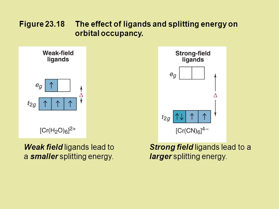 Figure 23.18 The effect of ligands and splitting energy on orbital occupancy. Weak field ligands lead to a smaller splitting energy.