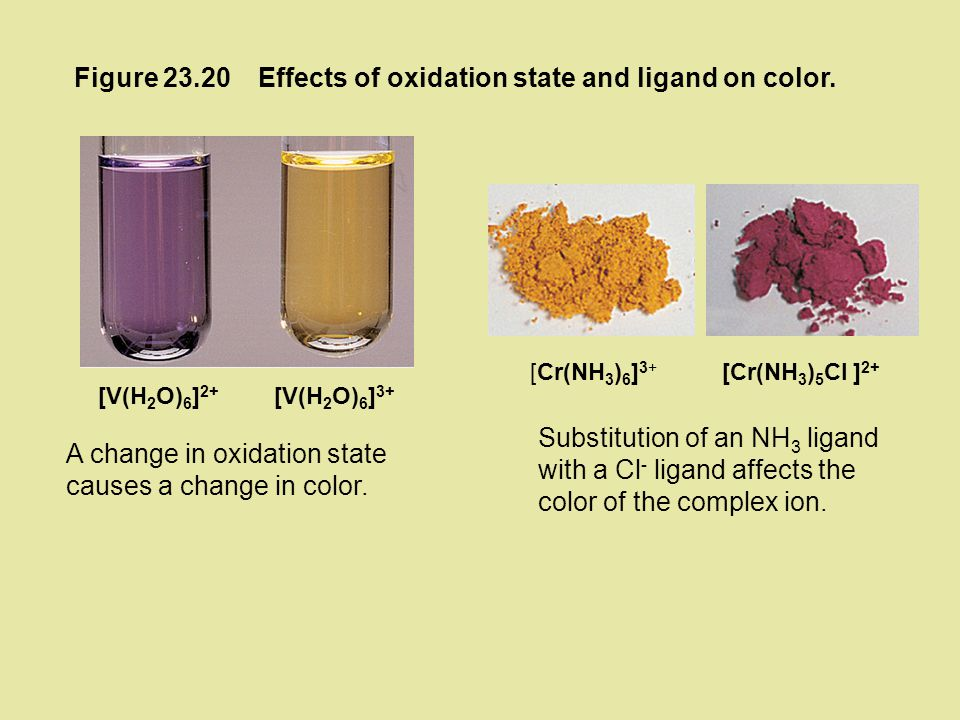 Effects of oxidation state and ligand on color.