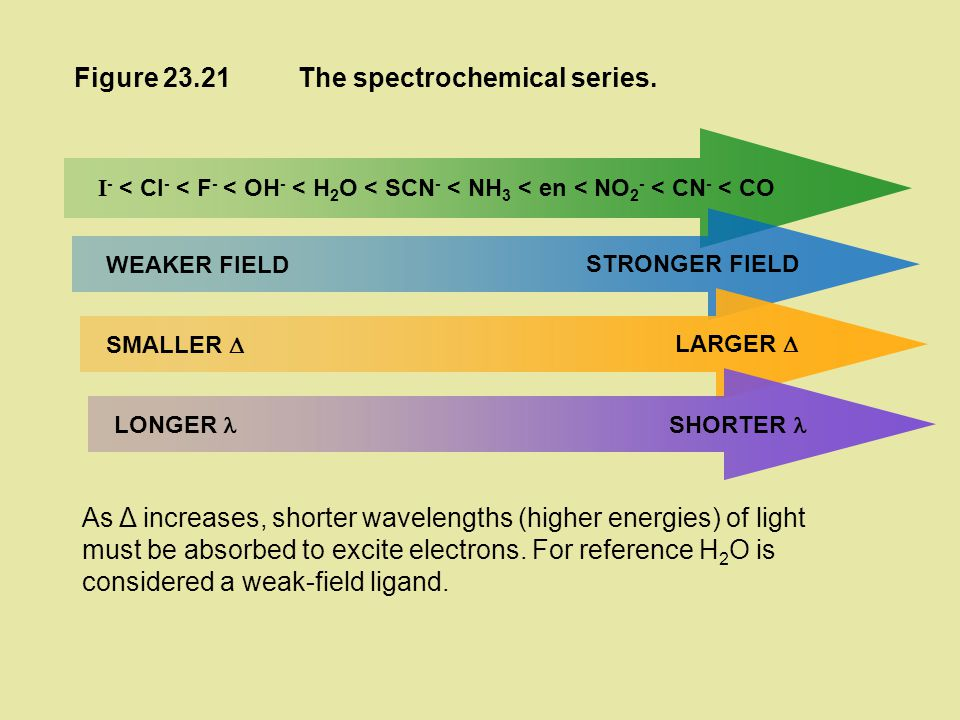 The spectrochemical series.