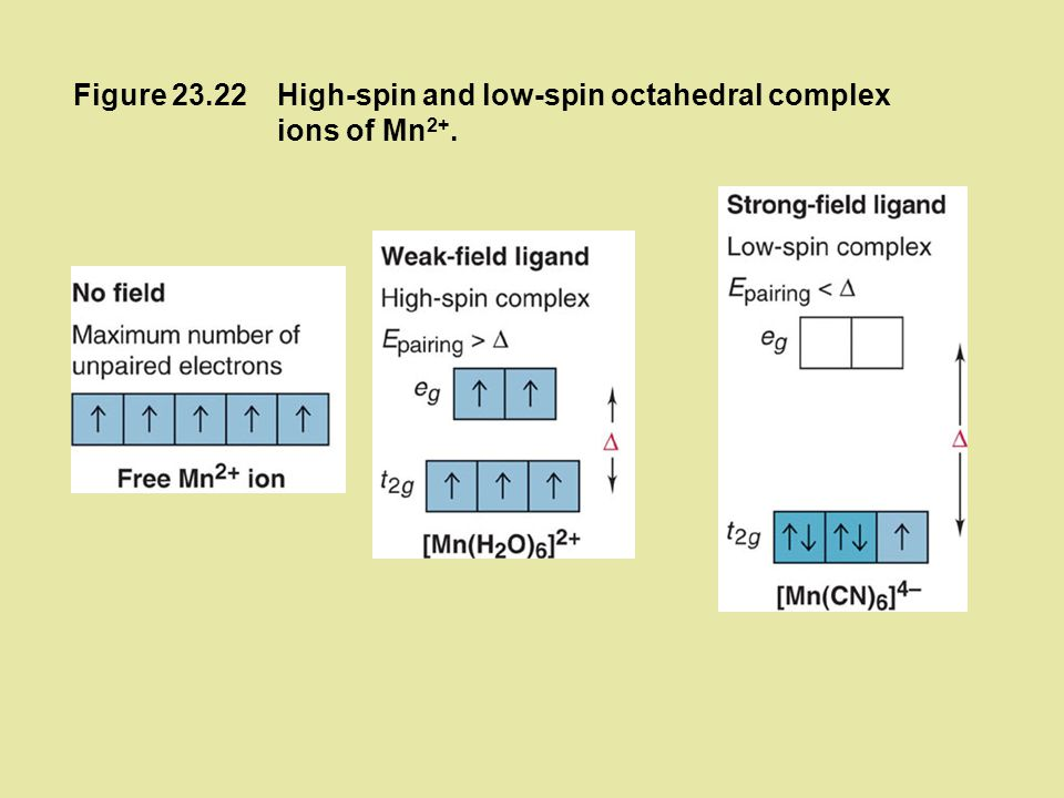 Figure 23.22 High-spin and low-spin octahedral complex ions of Mn2+.
